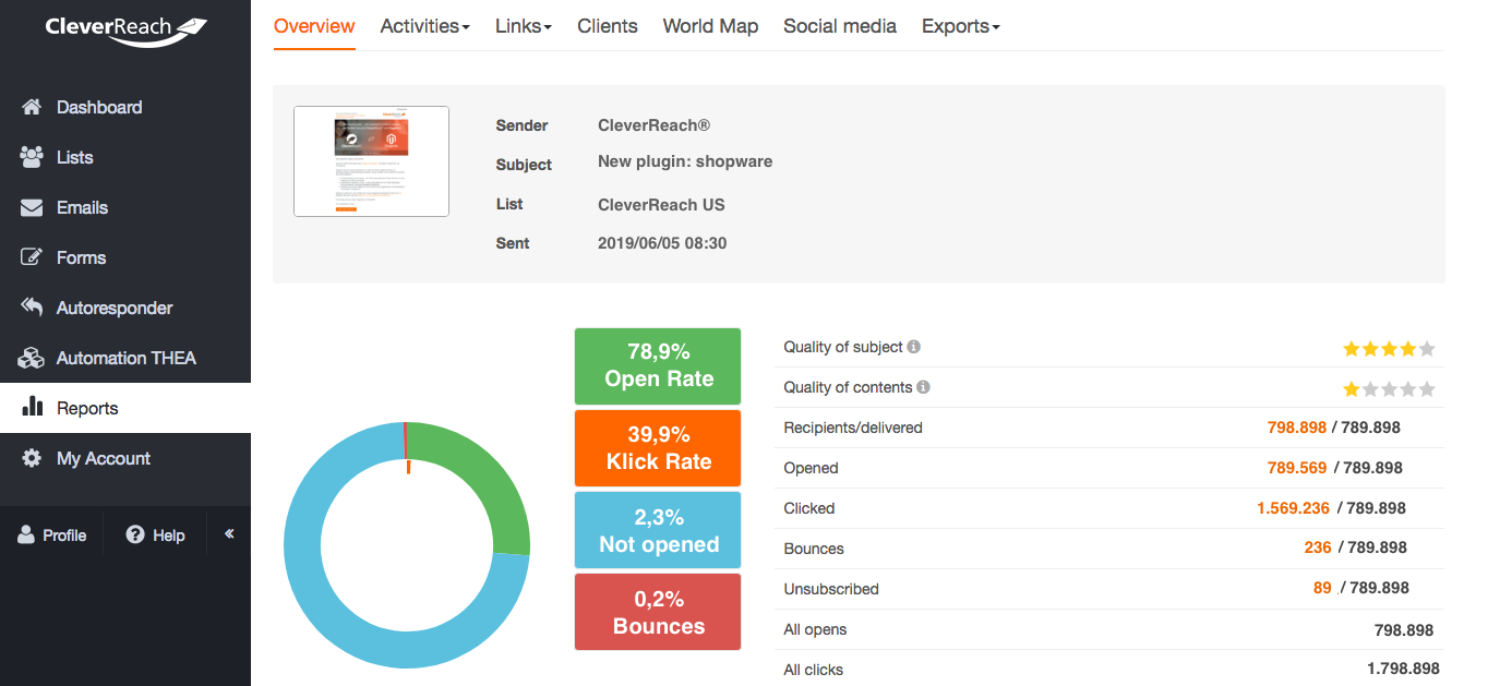 sreenshot: reporting and tracking dashboardCleverReach®: