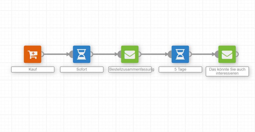 CR_Screenshot_automation_einkauf_grafik