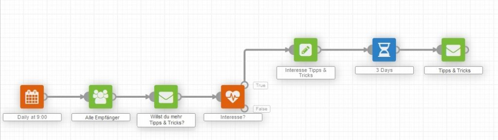 cleverreach_screenshot_workflow_interessenbasiert_extra_newsletter